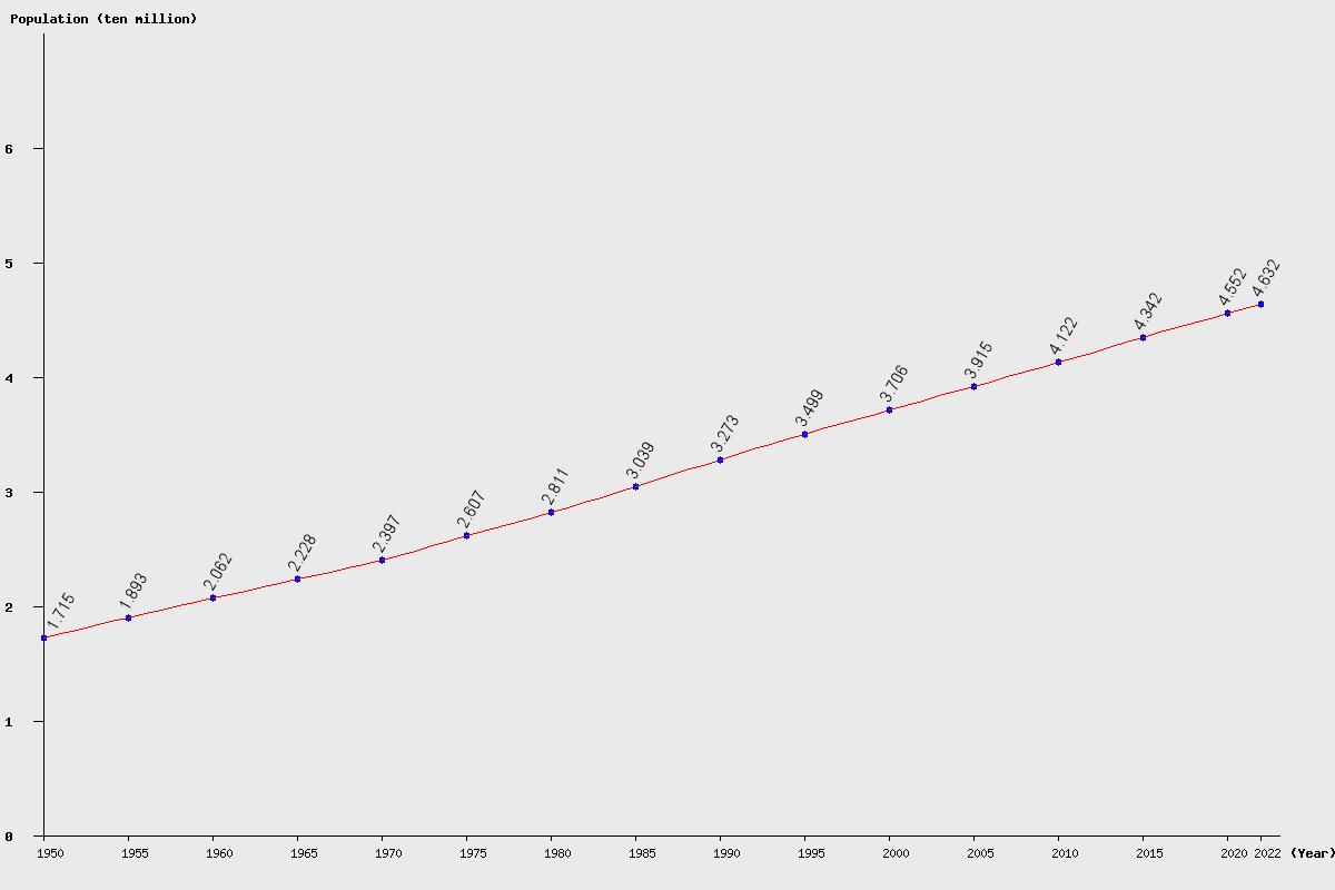 Live Argentina Population Clock 2019 Polulation Of Argentina Today