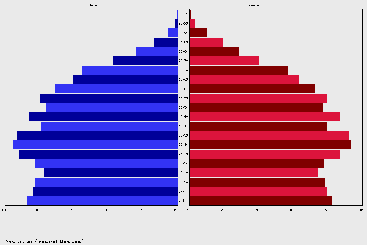 Australia Age structure and Population pyramid