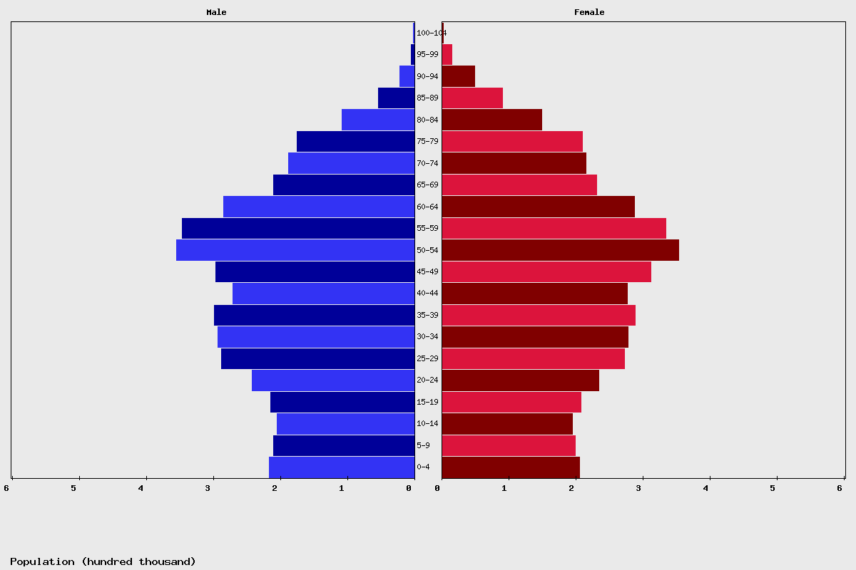 Austria Age structure and Population pyramid