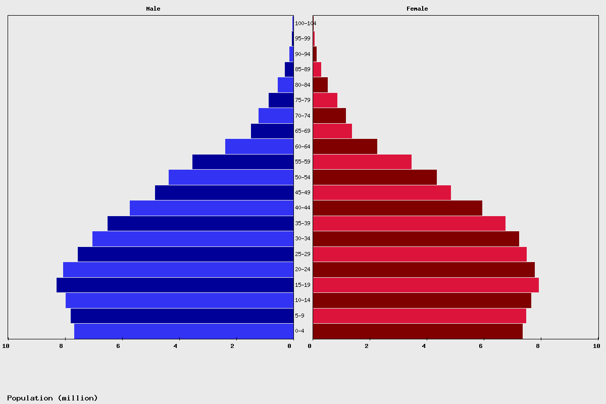 Bangladesh Age structure and Population pyramid
