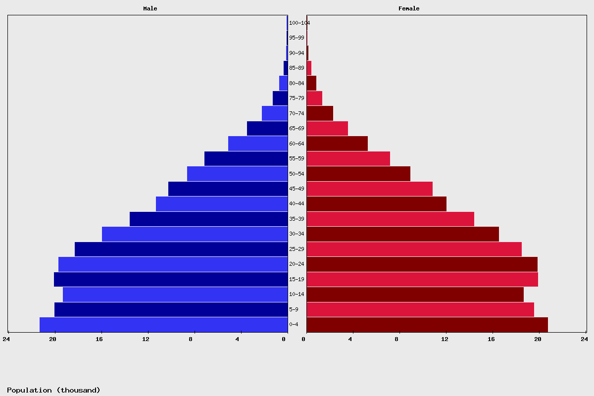 Belize Age structure and Population pyramid