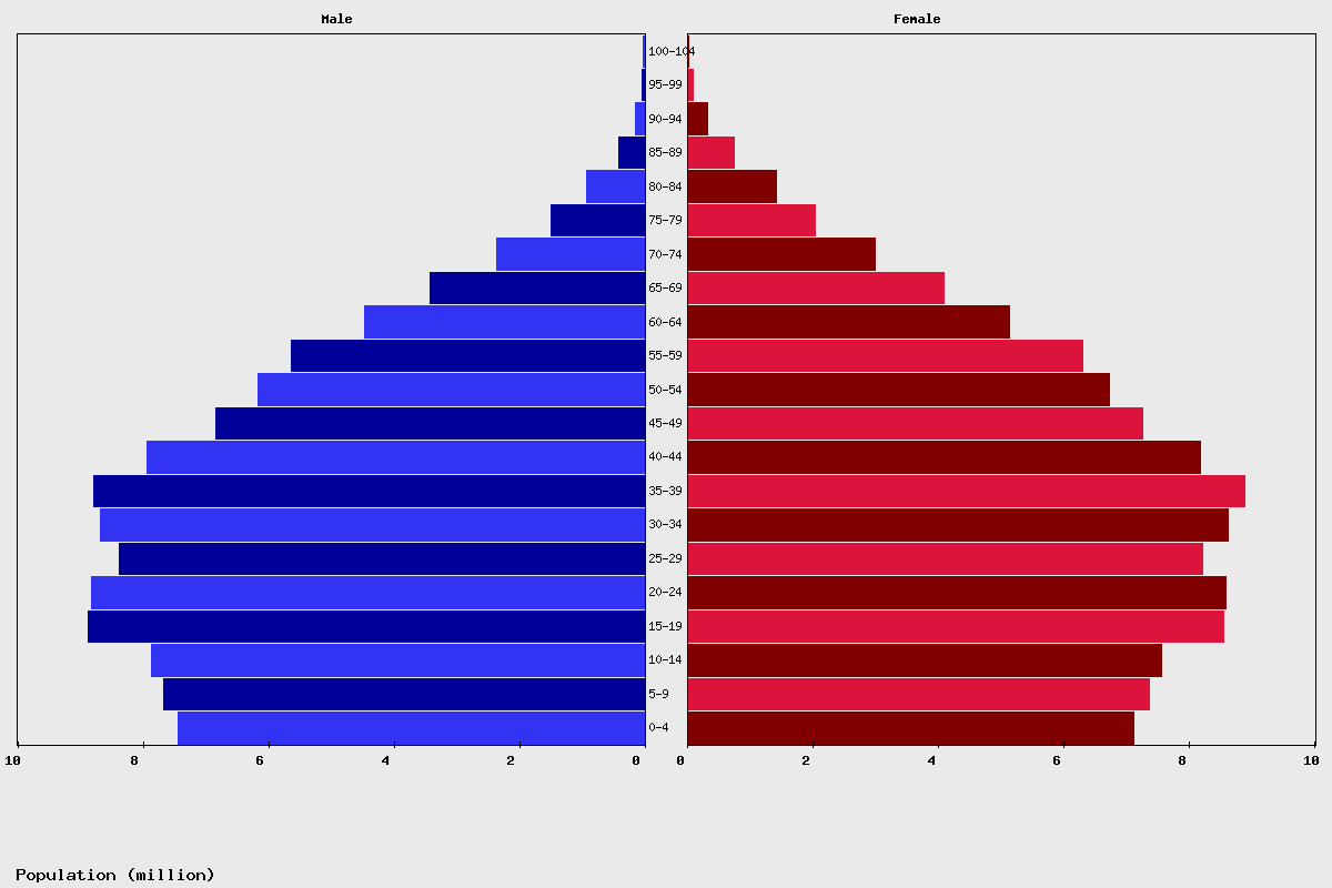 Brazil Age structure and Population pyramid