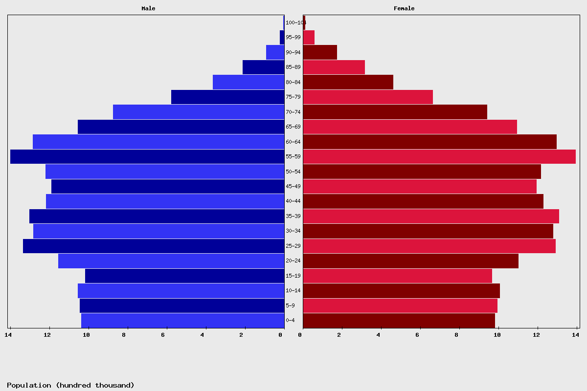 Canada Age structure and Population pyramid