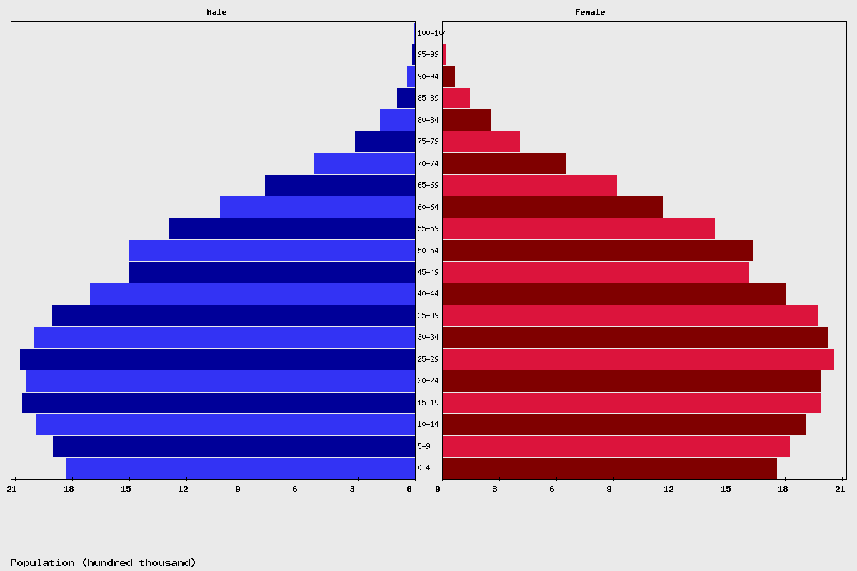 Colombia Age structure and Population pyramid