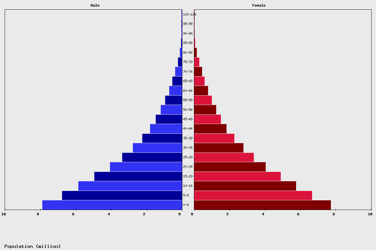 Congo Age structure and Population pyramid