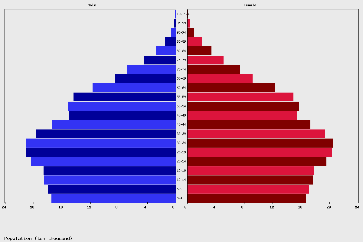 Costa Rica Age structure and Population pyramid
