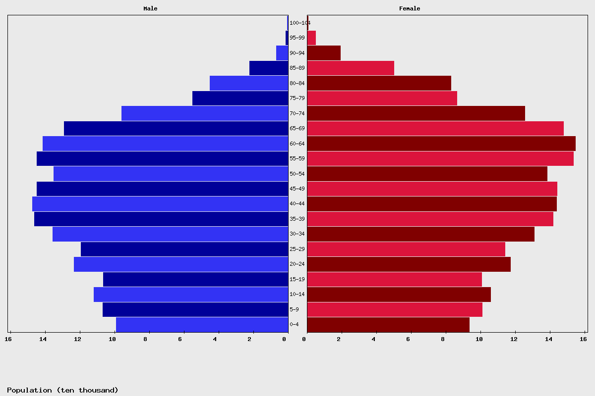Croatia Age structure and Population pyramid