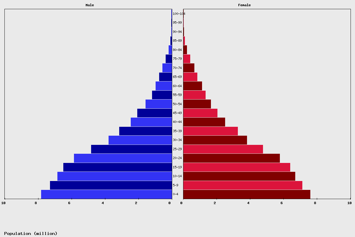 Ethiopia Age structure and Population pyramid