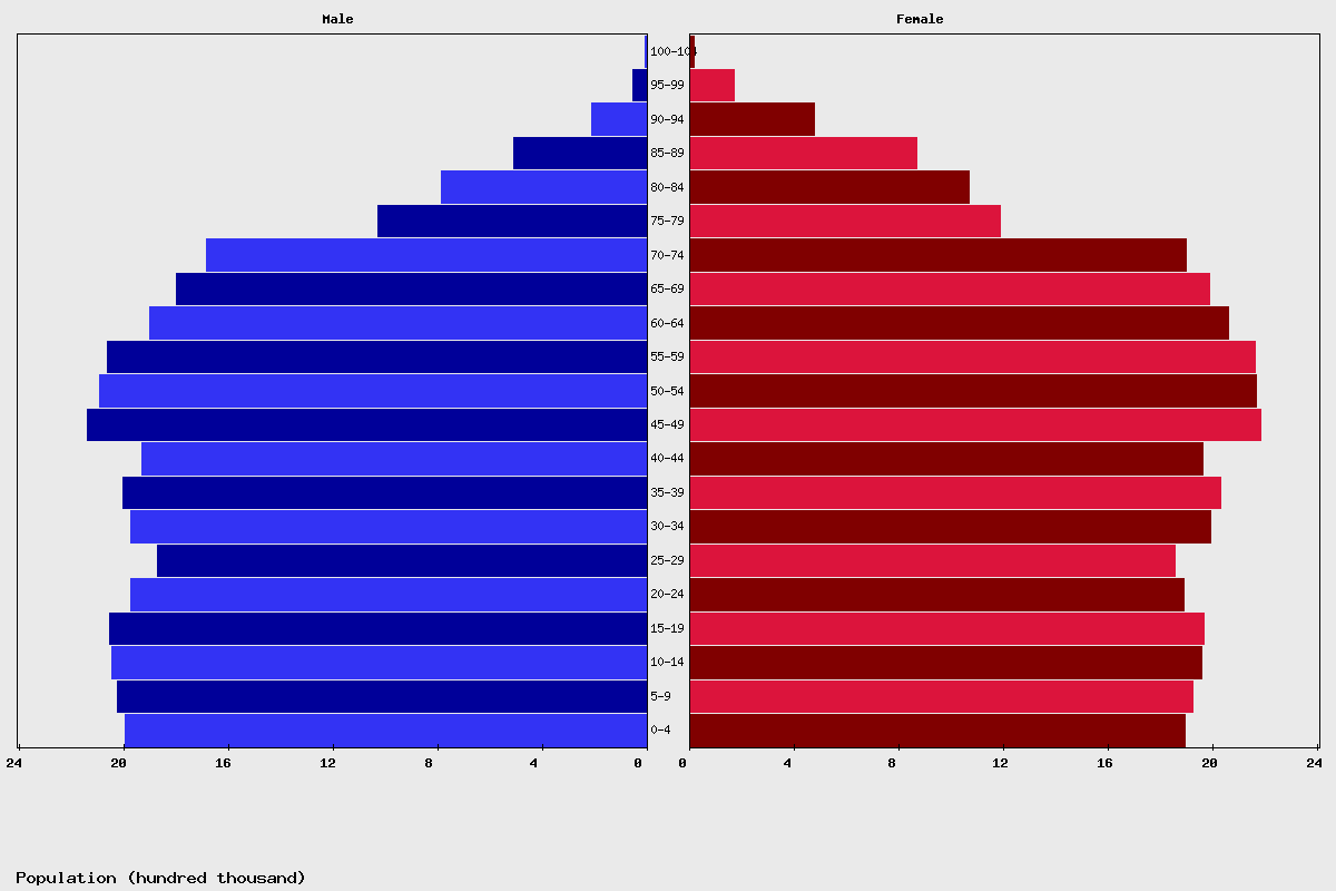 France Age structure and Population pyramid