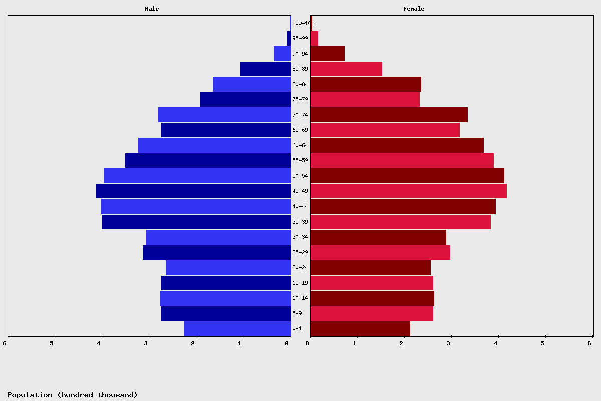 Greece Age structure and Population pyramid