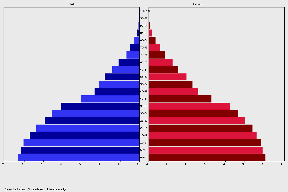 Haiti Age structure and Population pyramid