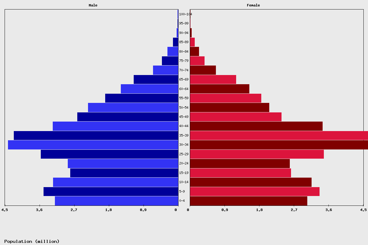 Iran Age structure and Population pyramid