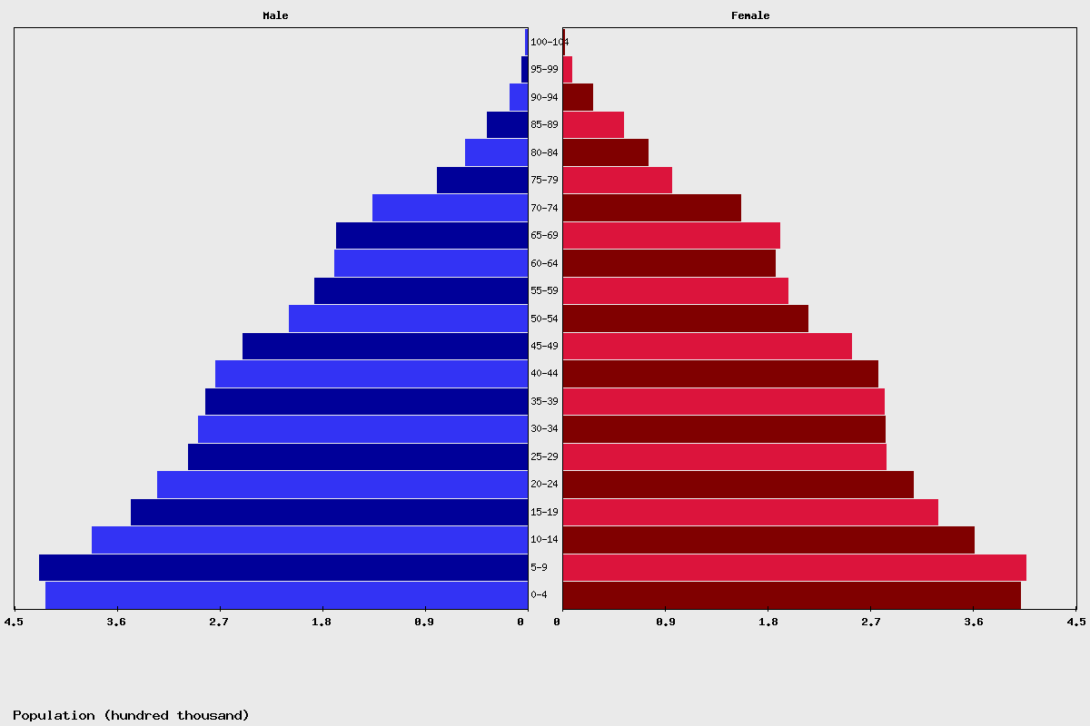 Israel Age structure and Population pyramid