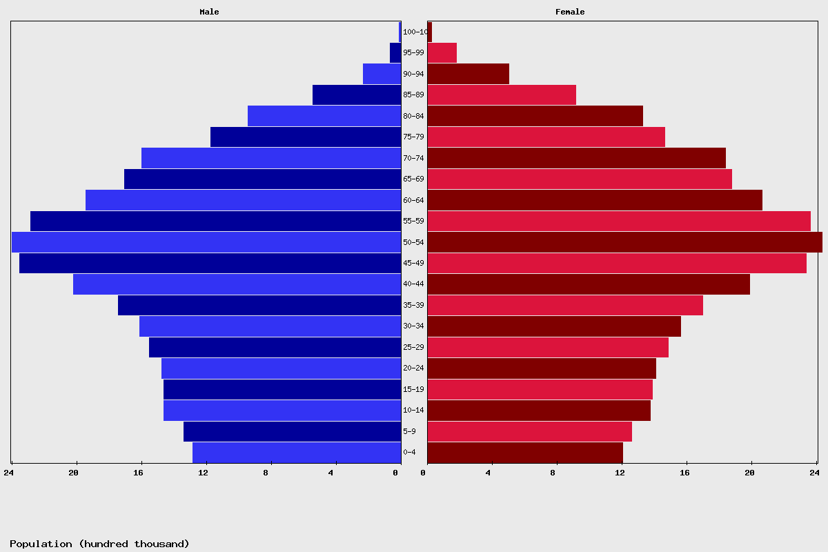 Italy Age structure and Population pyramid