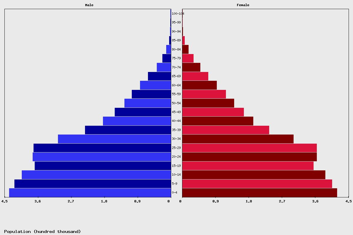 Tháp dân số Lào