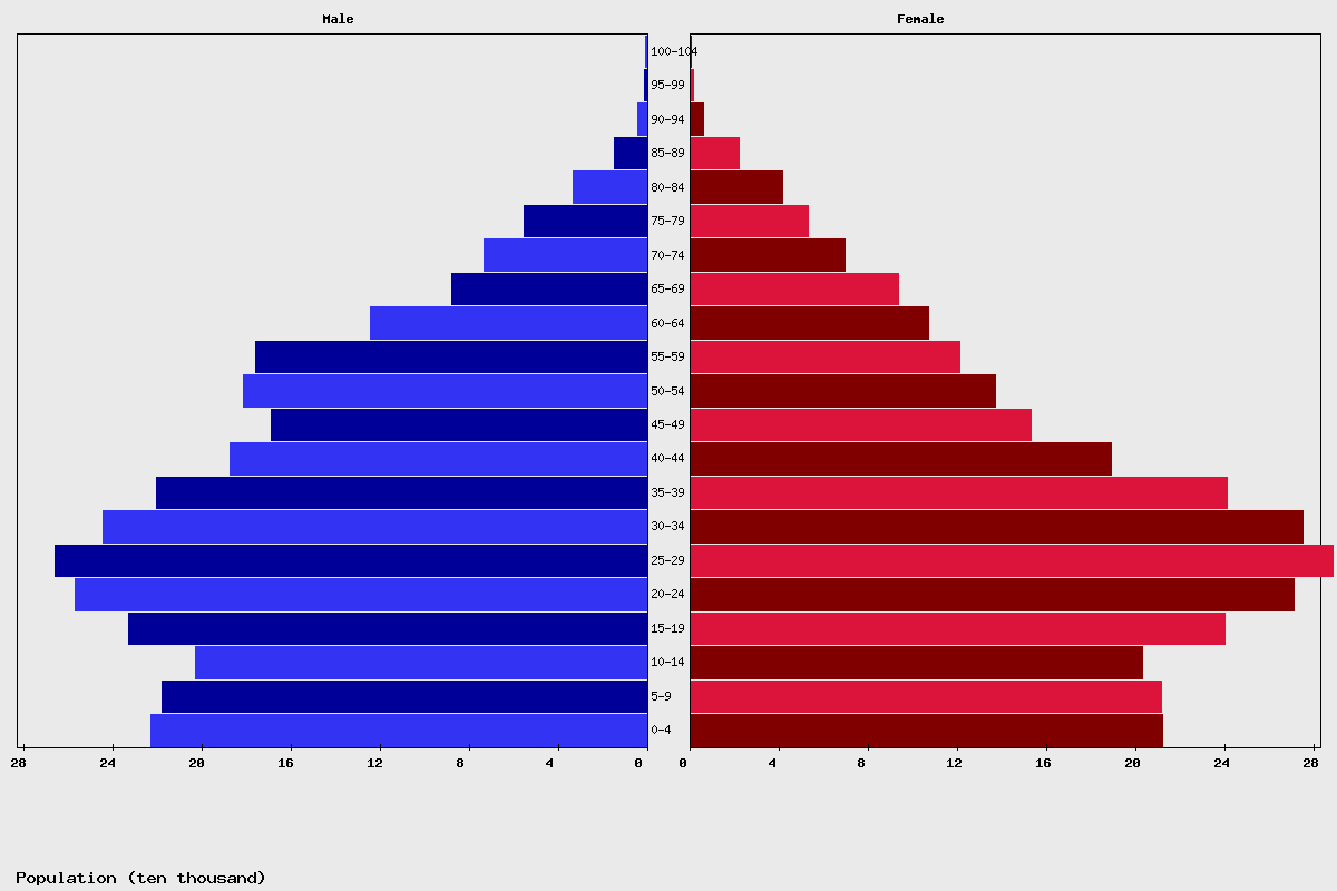Lebanon Age structure and Population pyramid