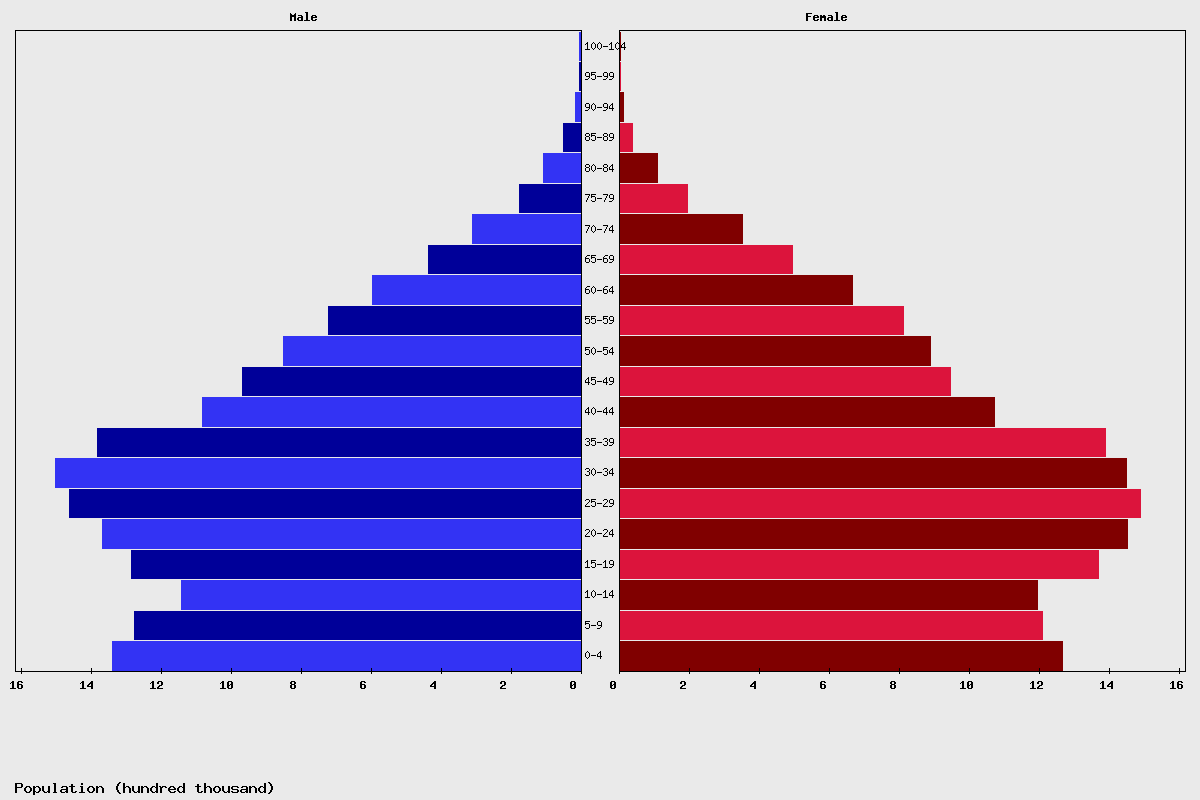 Live malaysia population clock 2018 polulation of malaysia today malaysia age structure and population pyramid nvjuhfo Choice Image