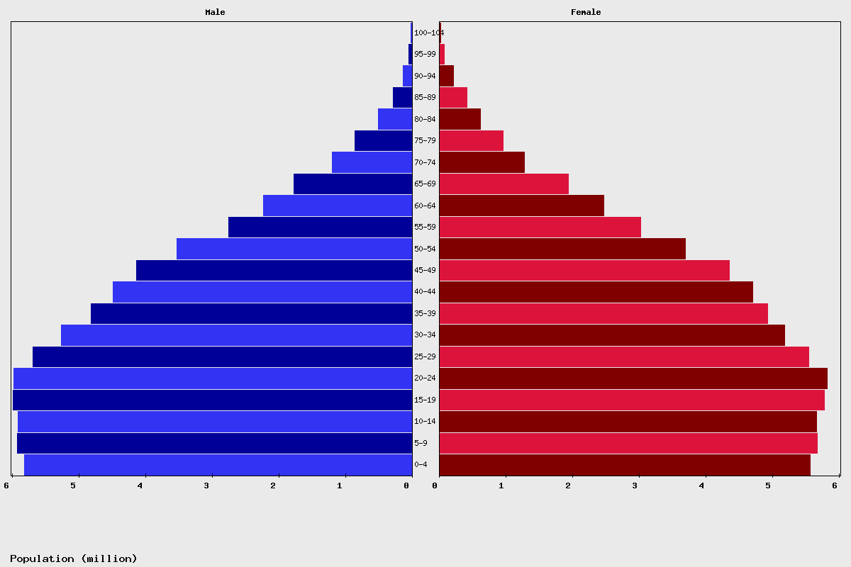 Mexico Age structure and Population pyramid