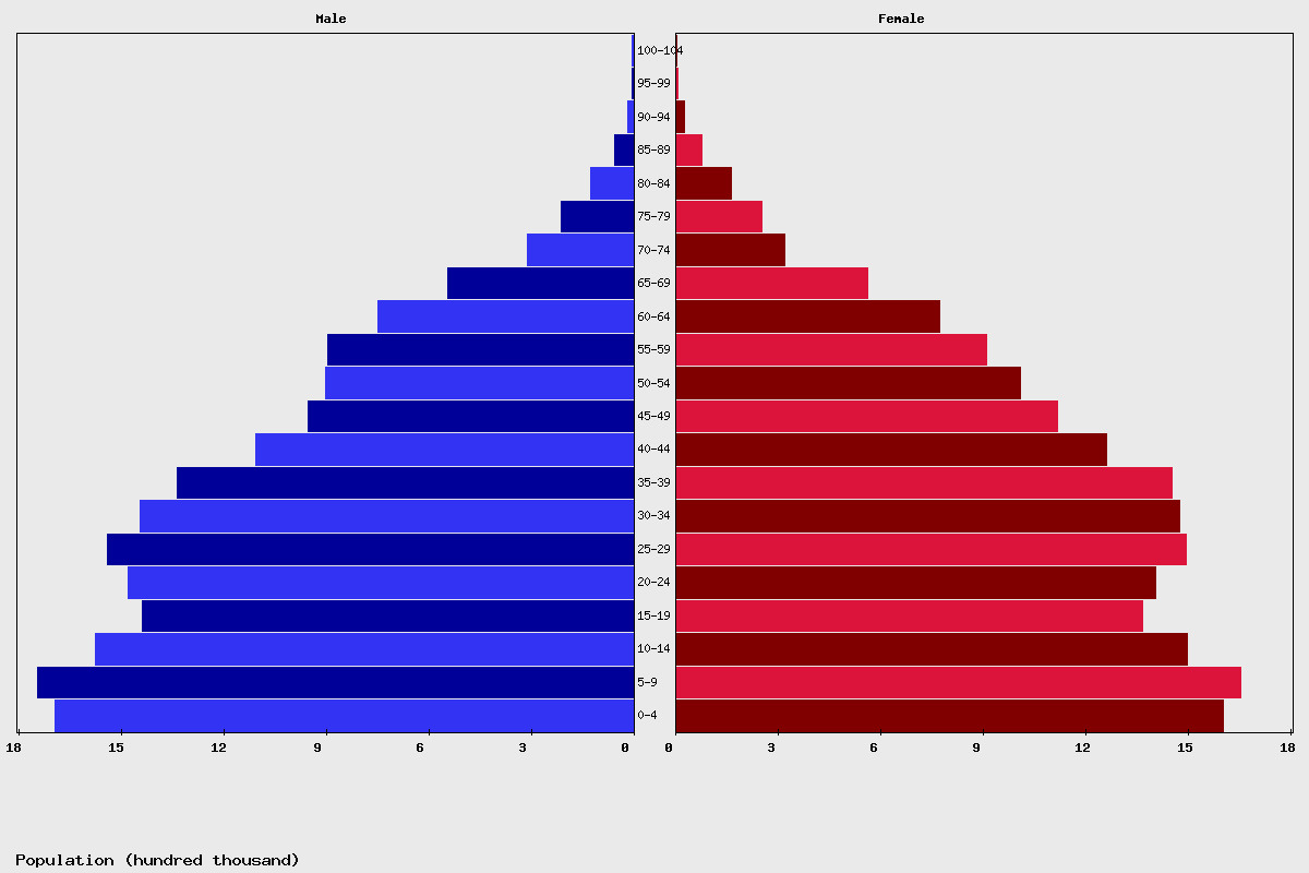 Morocco Age structure and Population pyramid
