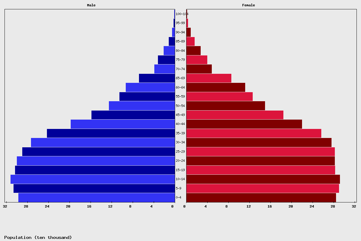 Nicaragua Age structure and Population pyramid
