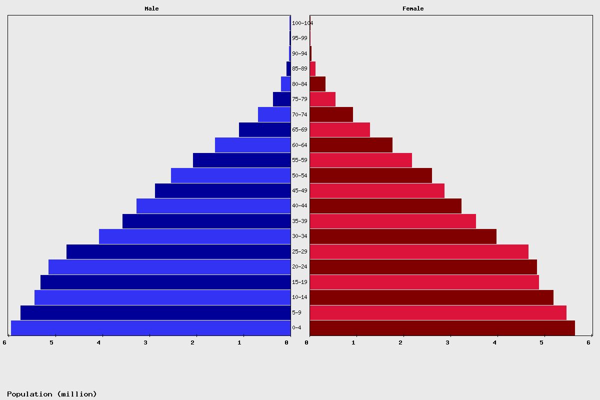 Philippines Age structure and Population pyramid