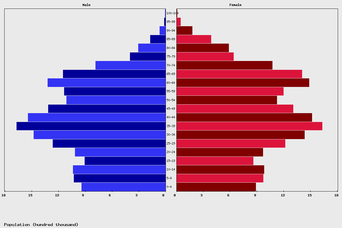 Poland Age structure and Population pyramid