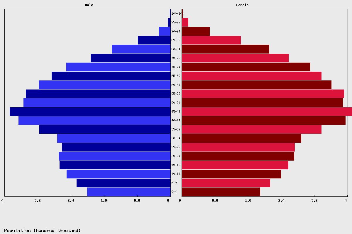 Live Portugal Population Clock 2021 - Polulation of ...