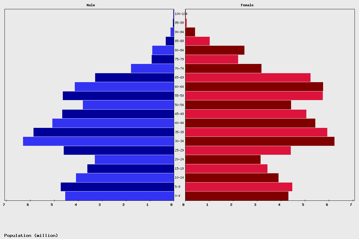 Russia Age structure and Population pyramid