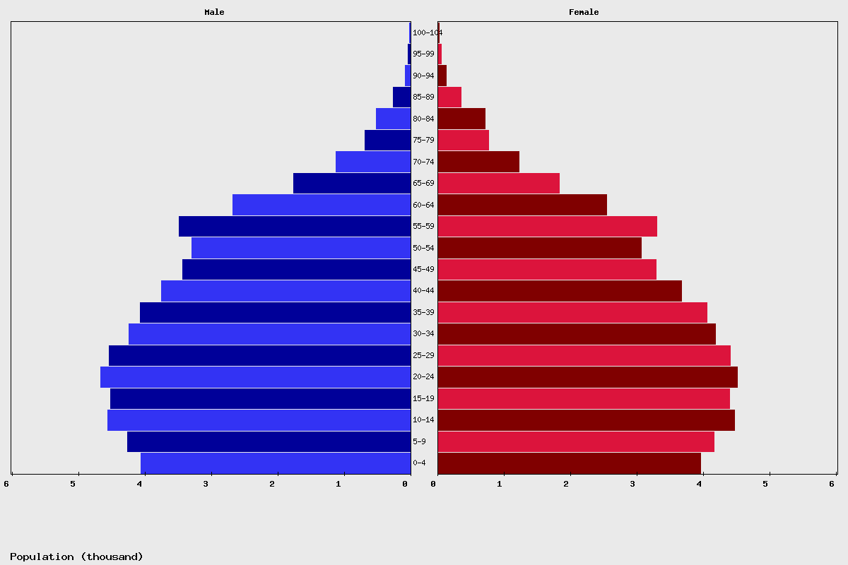 Saint Vincent and the Grenadines Age structure and Population pyramid