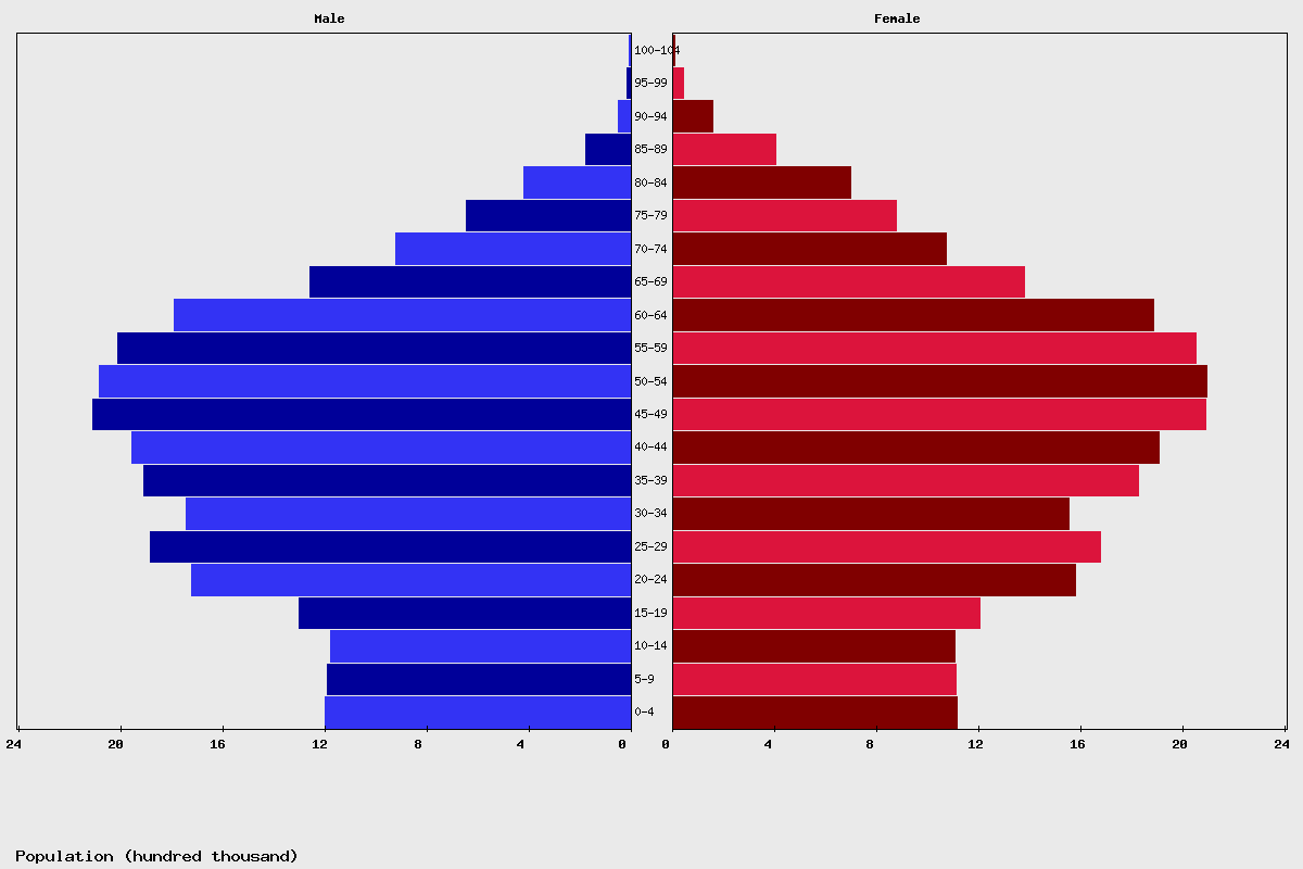 South Korea Age structure and Population pyramid