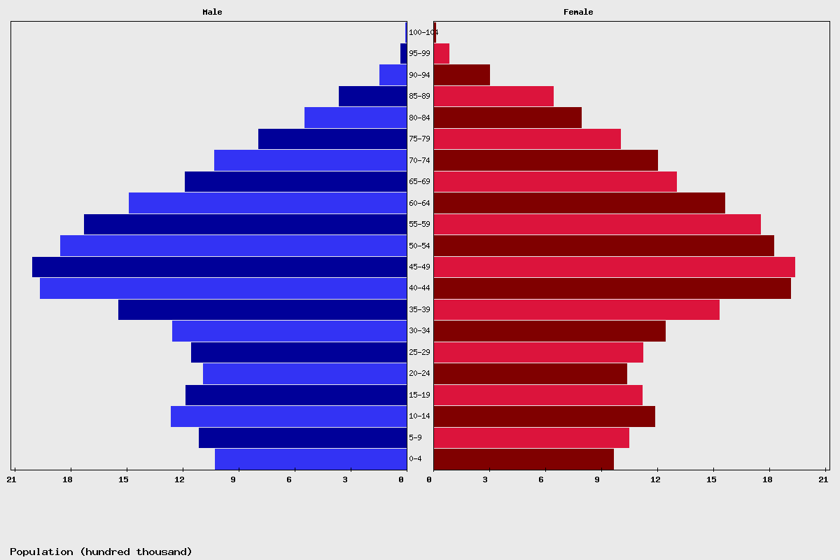 Spain Age structure and Population pyramid