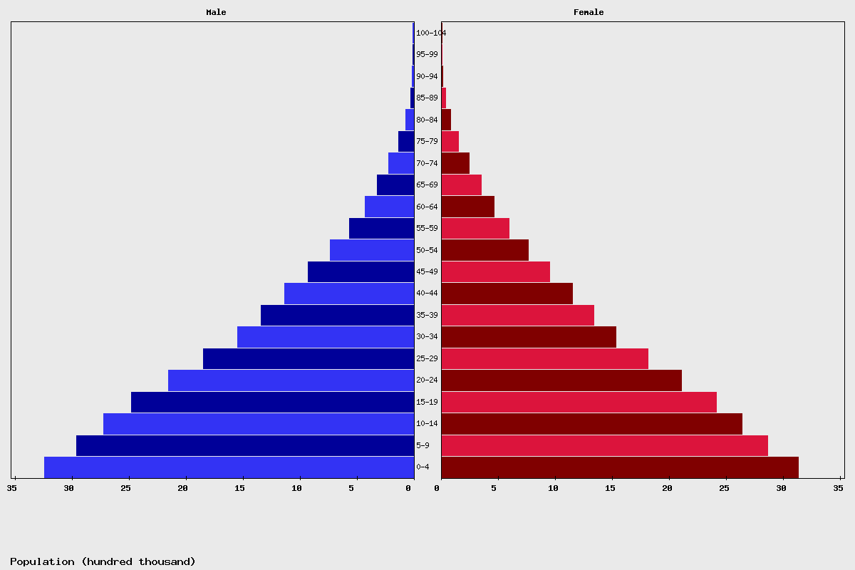 Sudan Age structure and Population pyramid