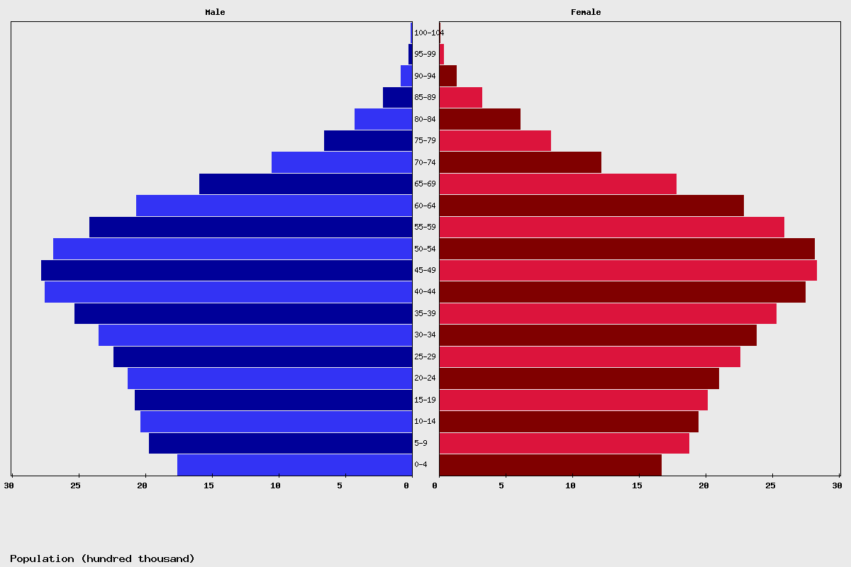 Thailand Age structure and Population pyramid