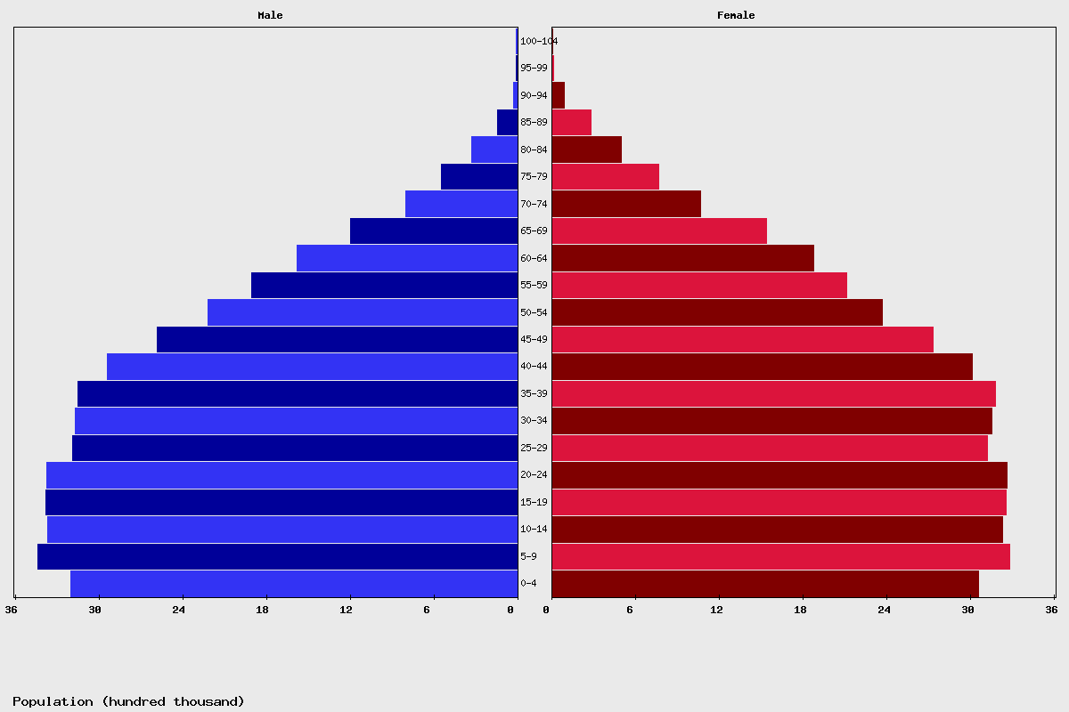 Turkey Age structure and Population pyramid