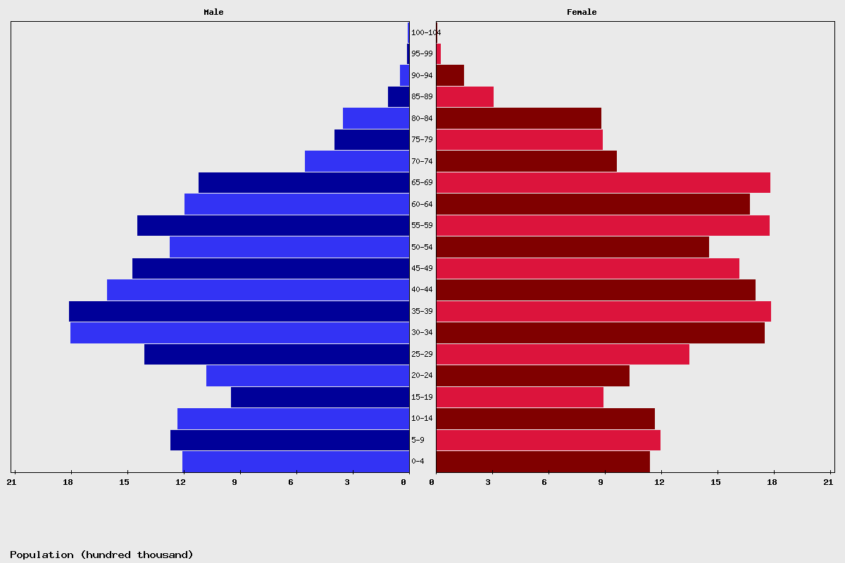 Ukraine Age structure and Population pyramid