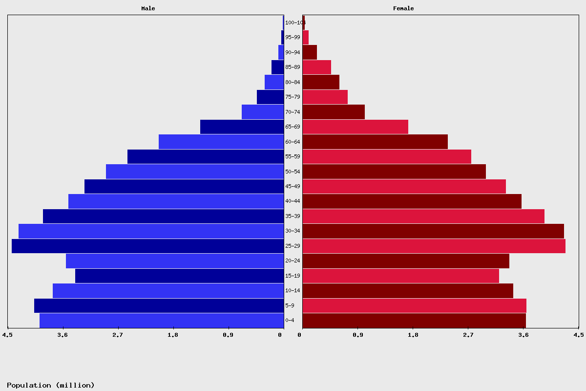 Vietnam Age structure and Population pyramid