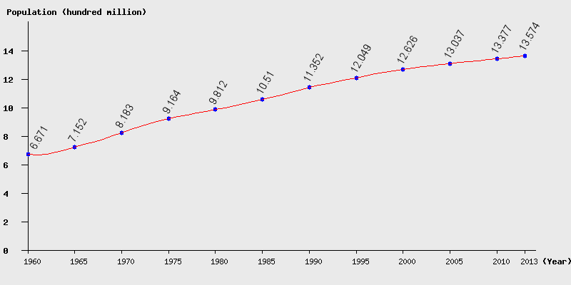 Chart population history in China