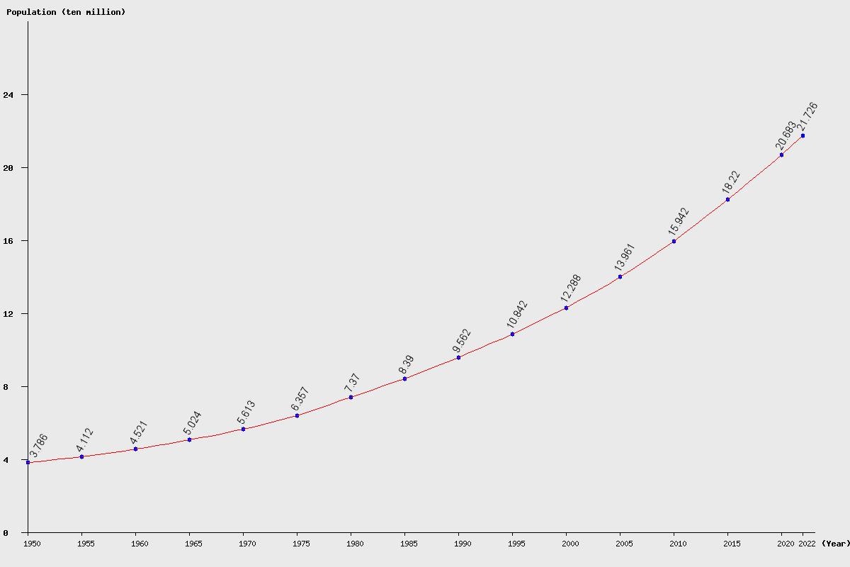 Chart population Nigeria Population (1950 - 2018)